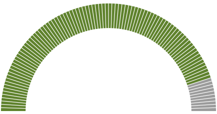 UKOS Social Values Graph